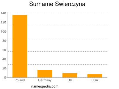 Surname Swierczyna