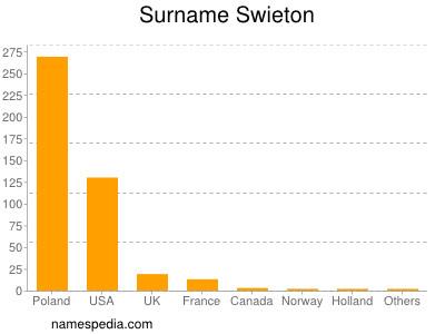 Surname Swieton