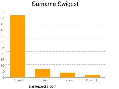 Surname Swigost