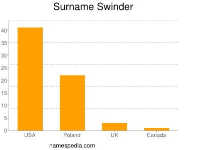 Surname Swinder