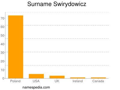 Surname Swirydowicz