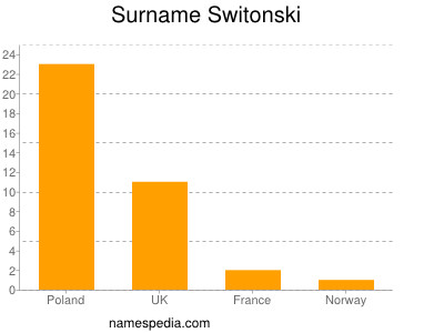 Surname Switonski