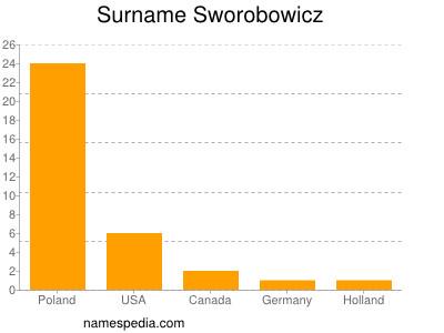 Surname Sworobowicz