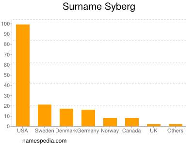 Surname Syberg