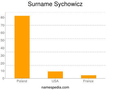 Surname Sychowicz