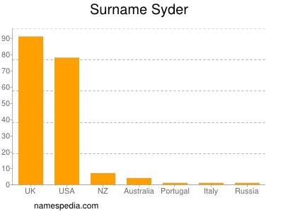 Surname Syder