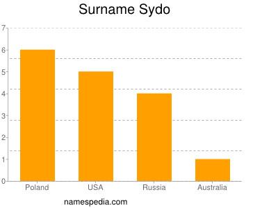 Surname Sydo