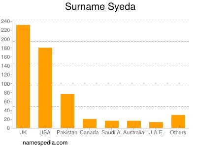Surname Syeda