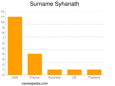 Surname Syhanath