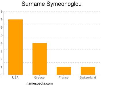 Surname Symeonoglou