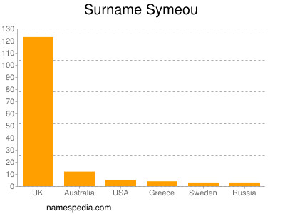 Surname Symeou