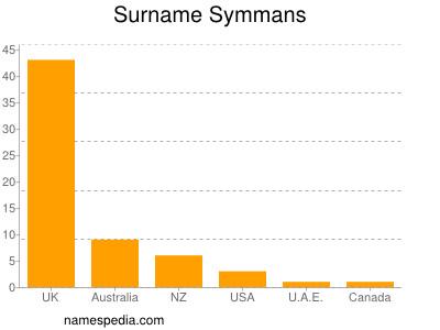 Surname Symmans