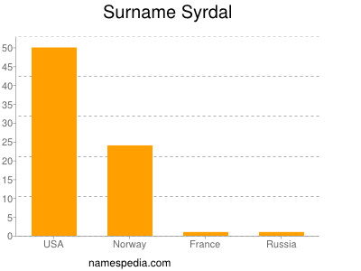 Surname Syrdal