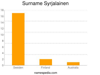 Surname Syrjalainen