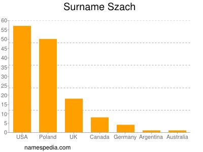 Surname Szach