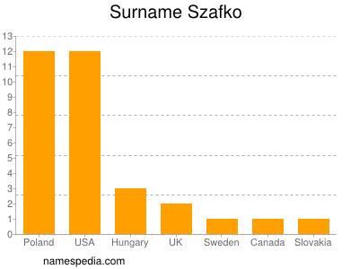 Surname Szafko