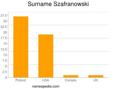 Surname Szafranowski
