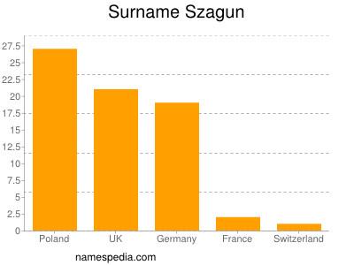 Surname Szagun