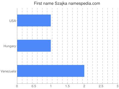 Given name Szajka