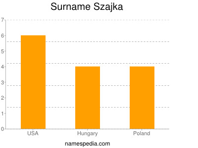 Surname Szajka