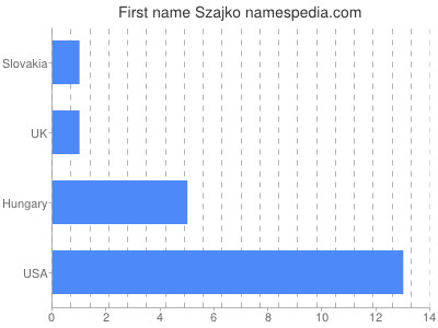 Given name Szajko