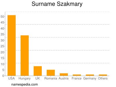 Surname Szakmary