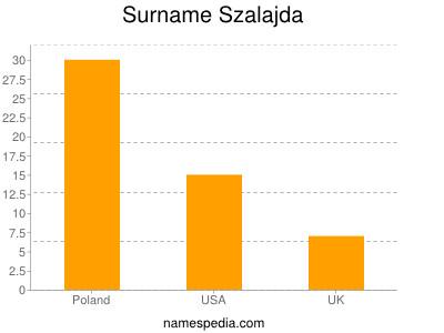Surname Szalajda