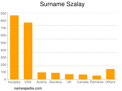 Surname Szalay