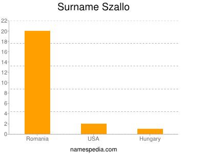 Surname Szallo