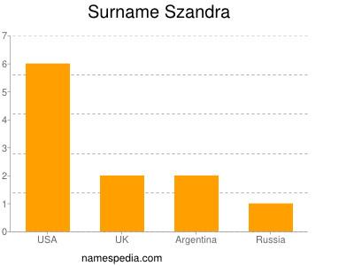 Surname Szandra