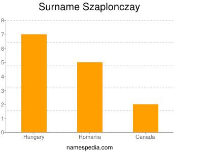 Surname Szaplonczay