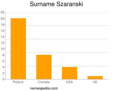Surname Szaranski