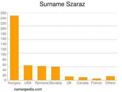 Surname Szaraz