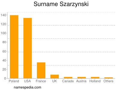 Surname Szarzynski