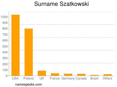 Surname Szatkowski