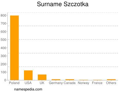 Surname Szczotka