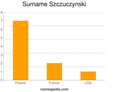 Surname Szczuczynski
