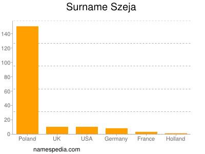 Surname Szeja