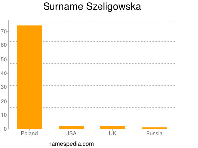 Surname Szeligowska