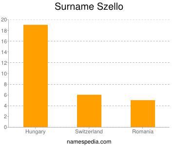 Surname Szello