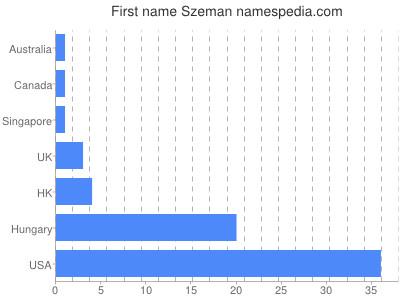 Given name Szeman