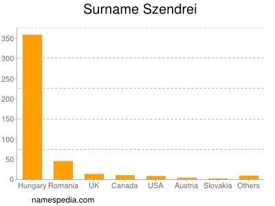 Surname Szendrei