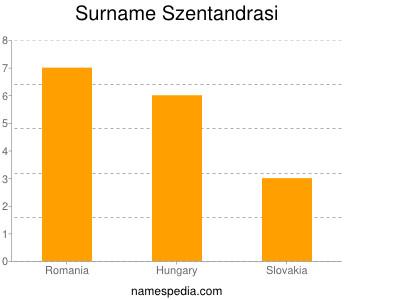 Surname Szentandrasi