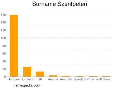 Surname Szentpeteri