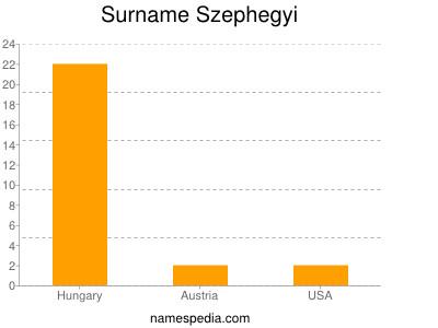 Surname Szephegyi