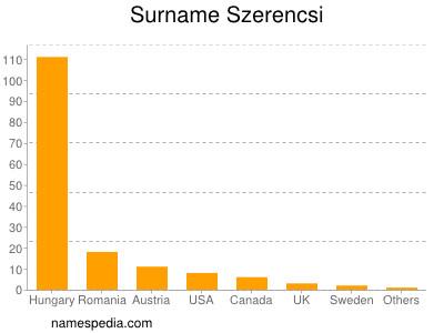 Surname Szerencsi