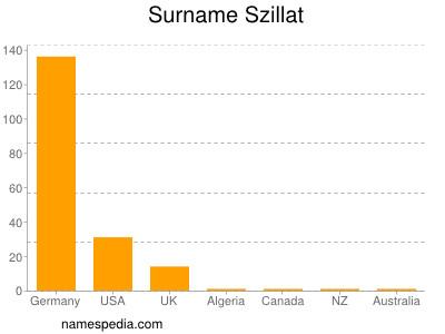 Surname Szillat