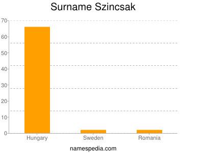 Surname Szincsak