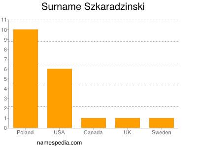 Surname Szkaradzinski