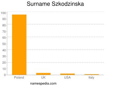 Surname Szkodzinska